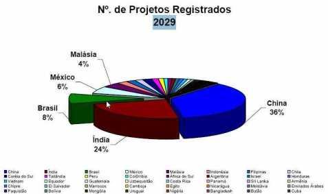 Projetos MDL Registrados no Mundo